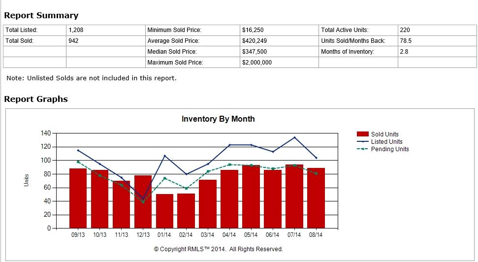 Portland Condos for sale Market trends