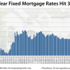 Portland condos interest rates