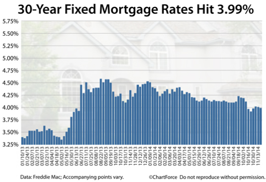 Portland condos interest rates